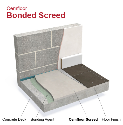 Cemfloor bonded screed explainer graphic
