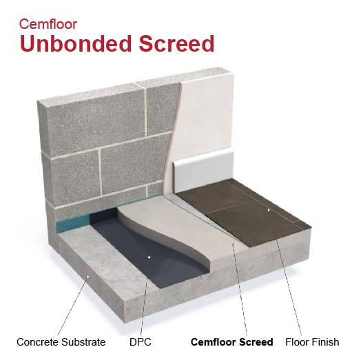 Cemfloor unbonded screed explainer graphic